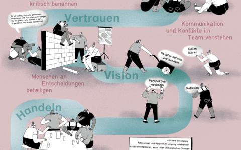 Der Weg zur diversitätssensiblen Öffnung von Organisationen